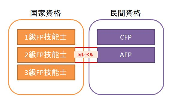FP資格レベル